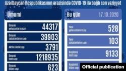 Oktyabrın 17-də koronavirus statistikası