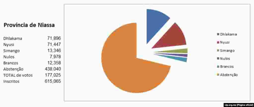 Resultados Provincia de Niassa a 22 de Outubro 2014 cip.org.mz