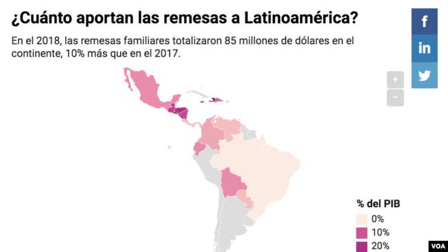 Cuánto aportan las remesas a Latinoamérica
