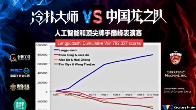 Results of the competition between Lengpudashi AI and top poker players in Hainan, China. (Sinovation Ventures)