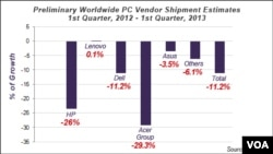 PC Sales Worldwide