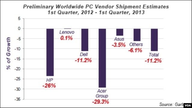 PC Sales Worldwide