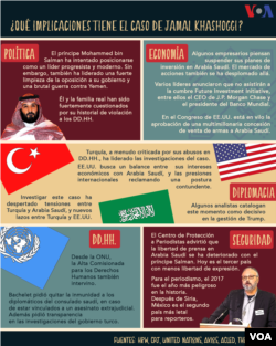 El gobierno de Turquía ha presionado sin éxito para que Arabia Saudí diga quién ordenó matar al periodista saudí, Jamal Khashoggi.