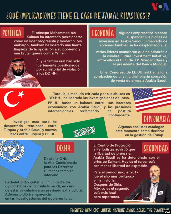 Impacto del asesinato del periodista Jamal Khashoggi.