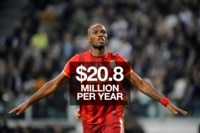 Didier Drogba earns $20.8 million per year.