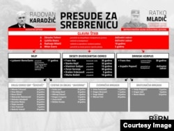 Presude Srebrenica / Infografika: BIRN BiH