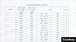 نرخنامه جدید پروازهای داخلی افغانستان