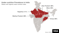 States in India with highest under-nutrition rates