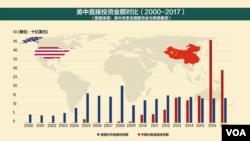 美中直接投资金额对比(2000-2017)