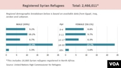 UNHCR Registered Syrian refugees