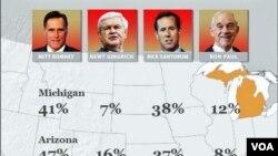 Mitt Romney ganó en Michigan y Arizona en la misma noche y también aseguró el triunfo en Wyoming.