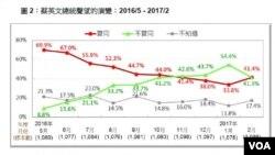 蔡英文总统声望的演变2016/5-2017/2