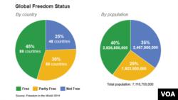 Biểu đồ về tự do trên thế giới
