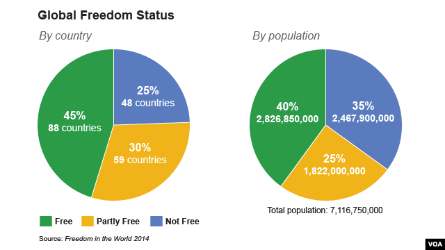 Global Freedom Status (Click to expand)