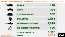 Assets destroyed by Operation Inherent Resolve