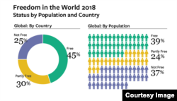 2018 Dünya Azadlıq İndeksi