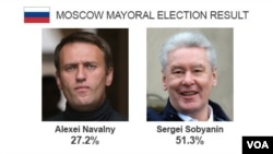 Moscow mayoral election results