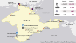 Crimea, balance of forces