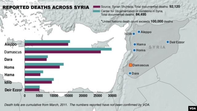 Syria, deaths from conflict, January 14, 2014