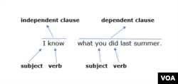 A complete sentence that has two clauses: an independent clause and a dependent clause
