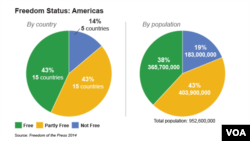 Media Freedom in the Americas