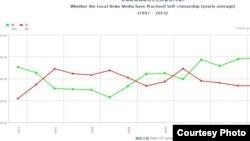 香港大学民意研究计划调查显示越来越多香港市民认为港媒出现自我审查