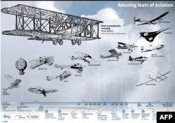 Pencapaian Dunia Penerbangan. (Sumber: AFP)