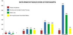 Data riwayat kasus Covid 19 di Yogyakarta