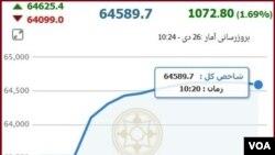 در چند ساعت صبح شنبه در ایران،حدود چهارصد میلیون سهم به ارزش ۷۴ میلیارد تومان در بورس خریداری شده است.