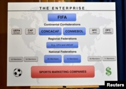 A graphic displayed prior to U.S. Attorney General Loretta Lynch making remarks at a news conference to announce a law enforcement action relating to FIFA, in Washington, Dec. 3, 2015.