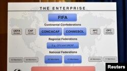 Un gráfico presentado por la exfiscal general de los Estados Unidos, Loretta Lynch, para mostrar las acciones en la investigación de la FIFA. Washington, DC, 3 de Diciembre de 2015.