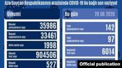 Avqustun 28-də COVİD-19 statistikası