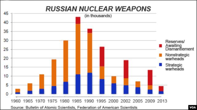 Russia warheads, strategic and nonstrategic
