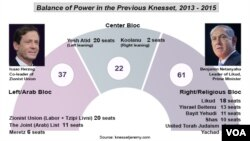 Knesset balance of power in parliament, 2013 - 2105