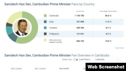In this screenshot of social media tracking site SocialBakers.com, as of March 9, 2016, 11% or over 330,000 of the total (global) of over three million Facebook fans of Cambodian Prime Minister Hun Sen are based in India. (Web screenshot of SocialBakers.com)