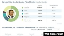 In this screenshot of social media tracking site SocialBakers.com, as of March 9, 2016, 11% or over 330,000 of the total (global) of over three million Facebook fans of Cambodian Prime Minister Hun Sen are based in India. (Web screenshot of SocialBakers)