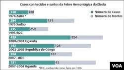 Gráfico de Casos de Ébola em África