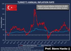 Prof. Steve Hanke'nin verilerine göre Türkiye'deki yıllık enflasyonu gösteren grafik, 23 Mart 2021.