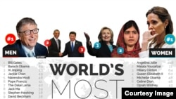 world's most admired 2015