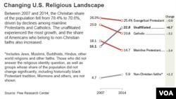 Changing U.S. Religious Landscape.