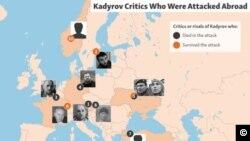 კადიროვის კრიტიკოსები, რომლებზეც თავდასხმა უცხოეთში მოხდა. წყარო: რადიო თავისუფალი ევროპა/რადიო თავისუფლება