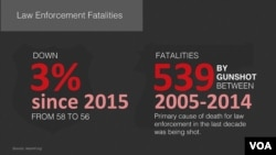 Law Enforcement Fatalities