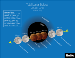 "Stages of the Jan. 31, 2018 ""super blue blood moon"" (weather permitting) are depicted in Pacific Time with ""moonset"" times for major cities across the U.S."