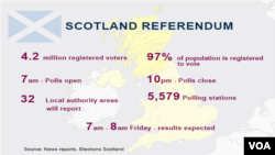 Scotland Referendum, Polling