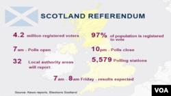 Scotland Referendum, Polling