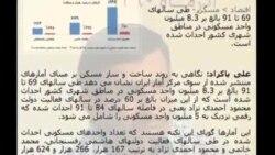 وضعيت بازار مسکن در ايران