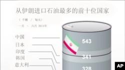背景报道:中国与伊朗的石油关系