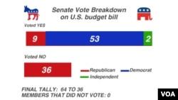 美國國會參議院星期四晚通過了國防預算法案。圖為投票結果圖片。