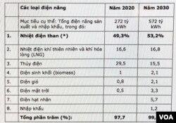Quy hoạch phát triển điện lực giai đoạn 2011-2020 đến năm 2030 với đầu tư khoảng 148 tỷ USD. Quy hoạch Điện VII điều chỉnh, Bộ Công Thương 18/3/2016. (4)