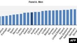 Kết quả khảo sát của OECD về số thời phút mà đàn ông dành để làm việc nhà mỗi ngày.